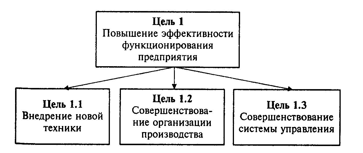 2.1, для реализации цели 1 «