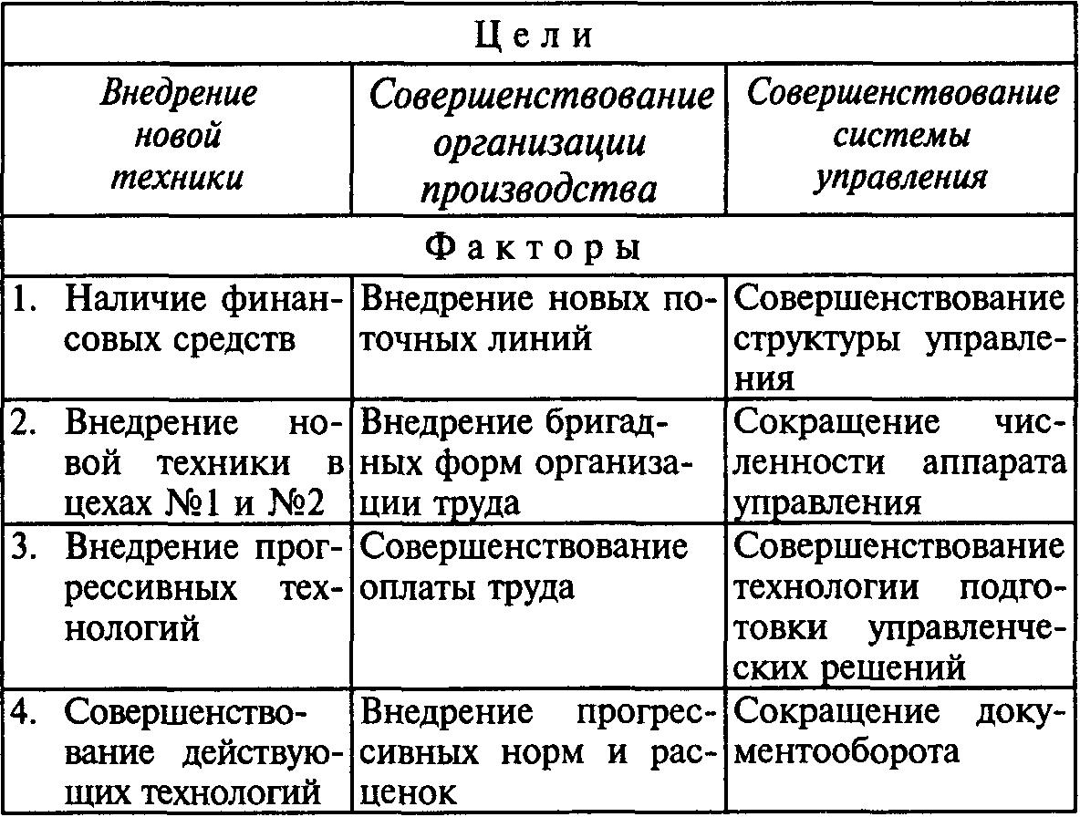 Схема внешней и внутренней среды фото 846