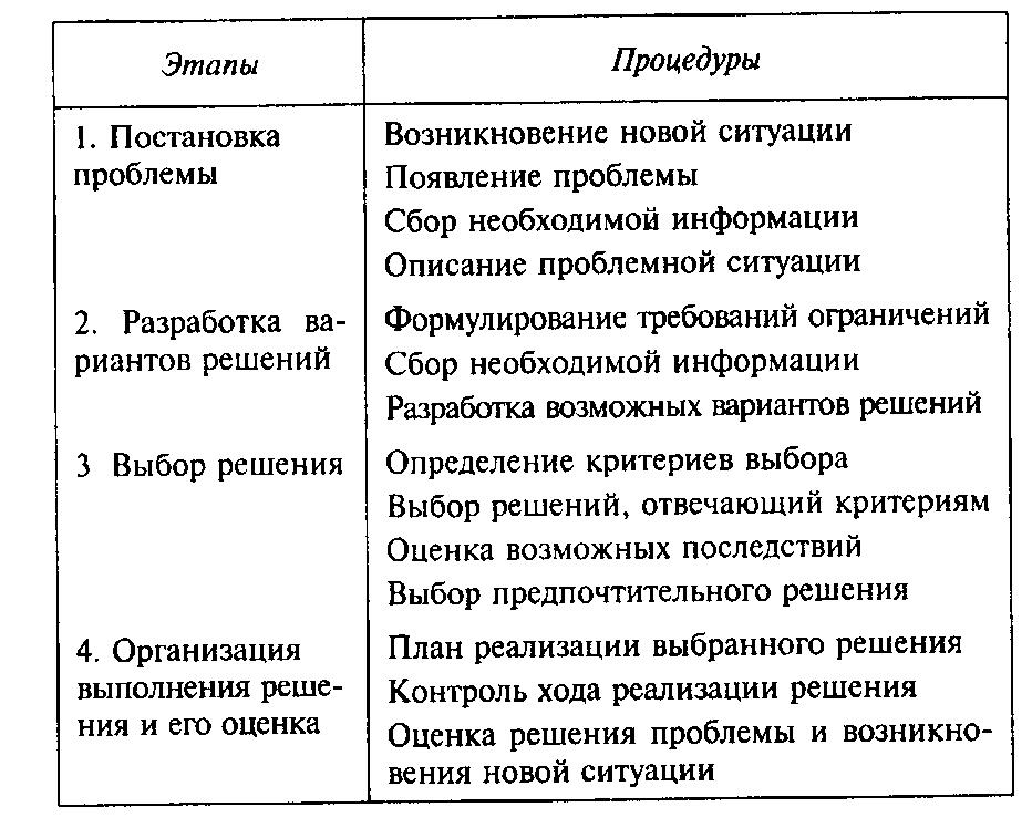 решений схема — этапы